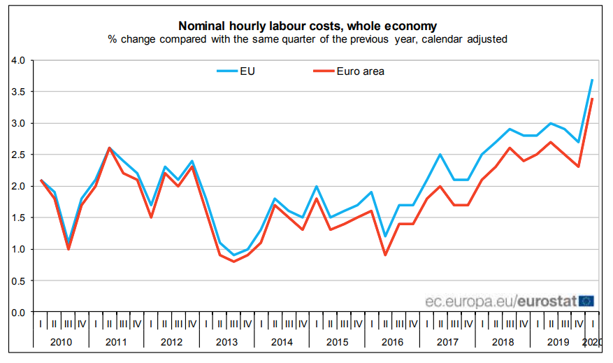 Nominal hourly labour costs in the EU